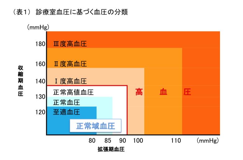 表1 診察室血圧に基づく血圧の分類