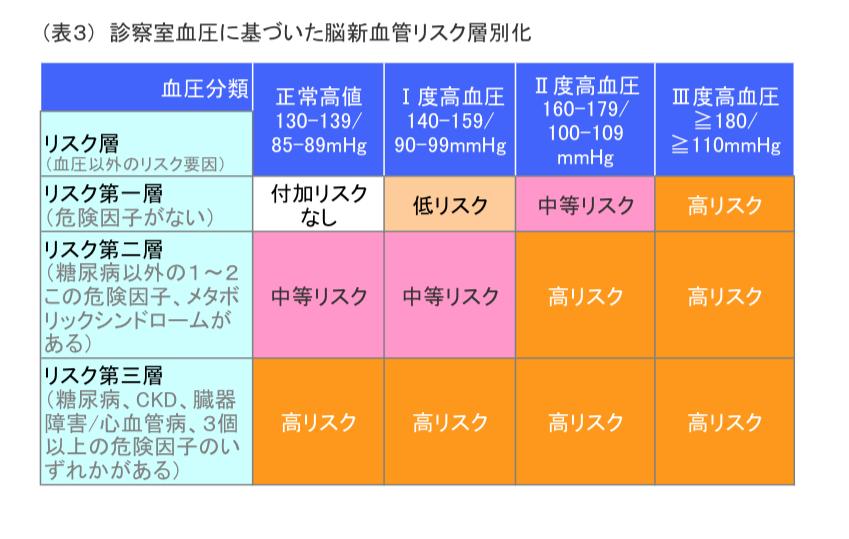 表3(表1)診察室血圧に基づいた脳心血管リスク層別化(縦軸:リスク層、横軸:血圧分類)